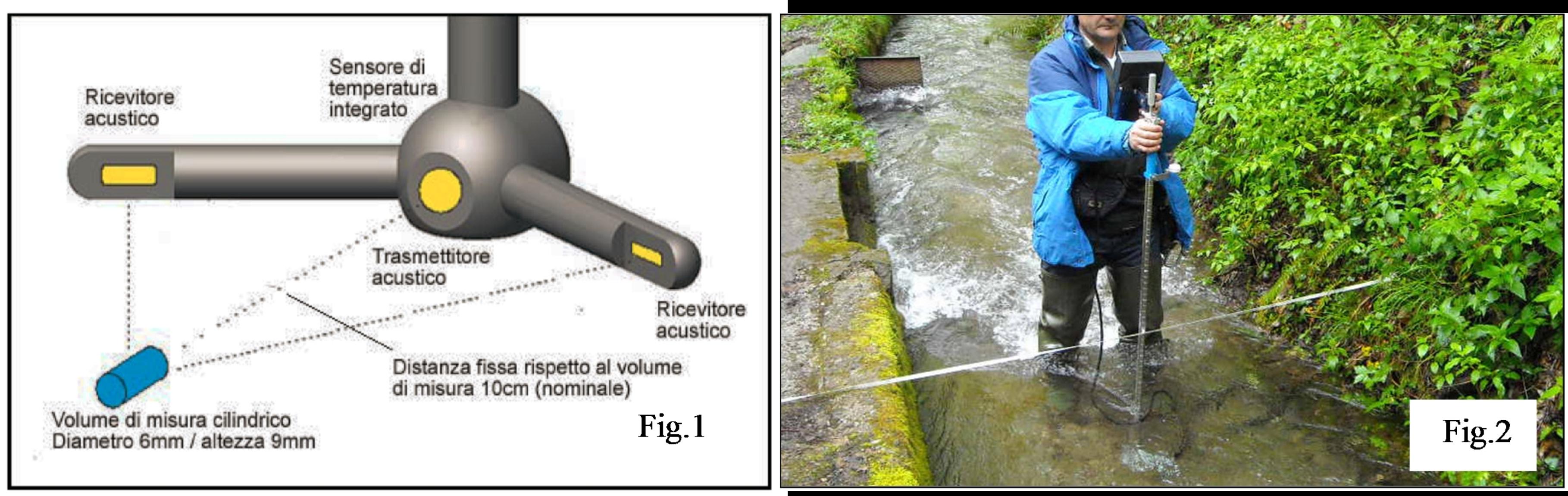 Misura del deflusso di superficie kataclima - Cos e la portata di uno strumento di misura ...